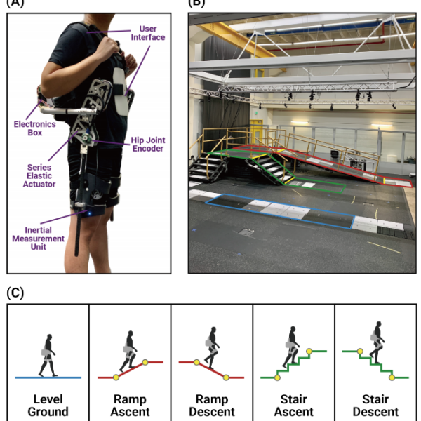 New Publication: Continuous locomotion mode classification using a robotic hip exoskeleton
